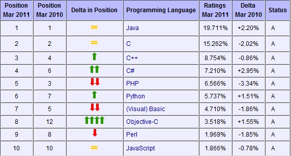 Every Developer or atleast most of them feel that the language that they work is the best . But it might also happen that some developer start complaining the language / framework